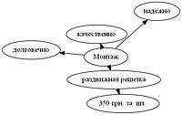 Монтаж раздвижной решетки