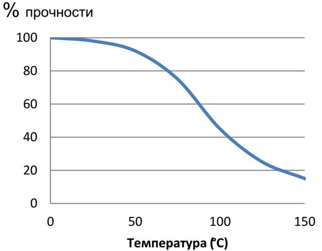 ms-полимеры