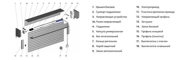 конструкция рольворот