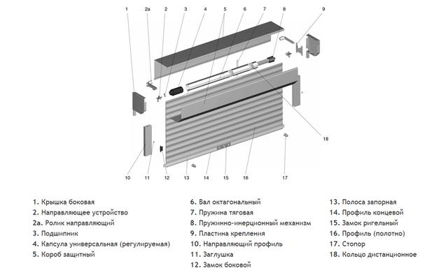 конструкция защитных роллет