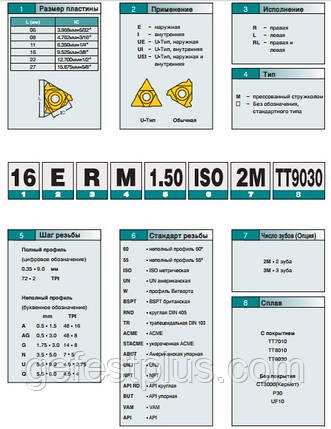11 IR A 60 LDA Твердосплавная пластина для токарного резца , фото 2