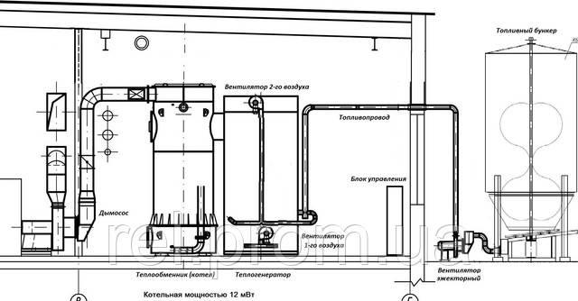 Котельная на отходах (щепе, опилках, тырсе, древесной пыли) 2 МВт