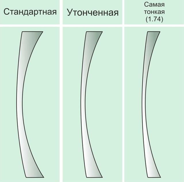 Толщина линзы