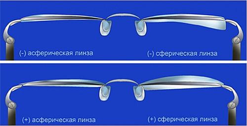 Асферическая и сферическая линза