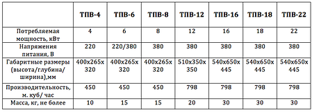 Электрический промышленный тепловентилятор ТПВ 6кВт 220/380В, фото 2