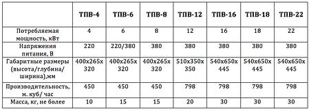Электрический промышленный тепловентилятор ТПВ 16кВт 380В, фото 2