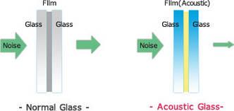 Шумоизолирующее автомобильное стекло