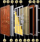 Как выбрать стальную дверь? (интересные статьи )