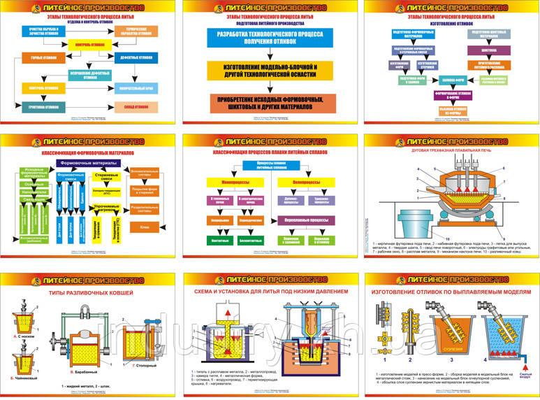 """Литейное производство"" (18 плакатов, ф. А3)"