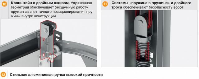 конструкция секционных ворот DoorHan