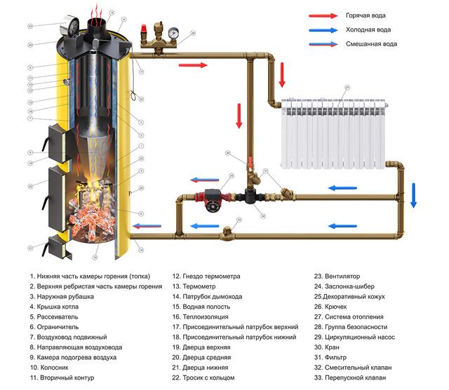Подключение двухконтурного котла БУРАН длительного горения к системе отопления