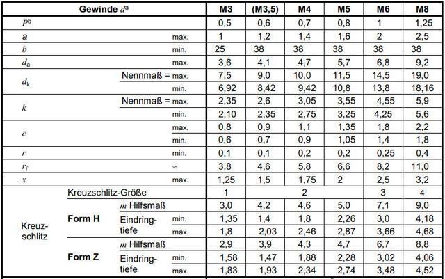 Таблица размеров винта с буртиком (буртом, прессшайбой) DIN 967