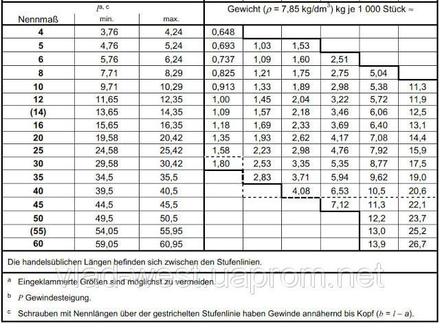 Таблица с весом винта с буртиком (буртом, прессшайбой) DIN 967