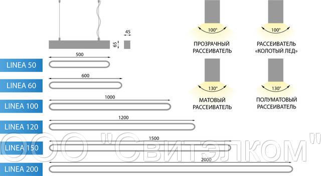 Габаритные размеры и угол раскрытия светового потока светильников серии LINEA