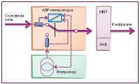 О совместимости работы дизель-генератора и источника бесперебойного питания (ИБП)