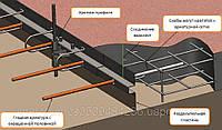 Несьемная опалубка бетонного пола  деформационного шва ТУ У В.2.6-24.3-21201441–009:2014 (Омега-профиль)