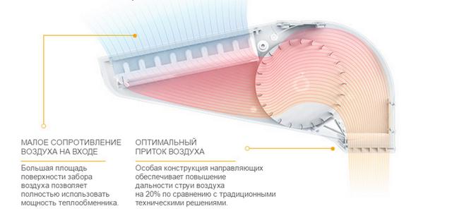 Конструкция электрической завесы