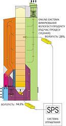 Функціональний принцип роботи системи автоматизованого управління вмістом вологи FRA 450/2