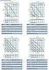 Systemair RVK sileo 150E2-A1 - Вентилятор для круглых каналов, фото 2