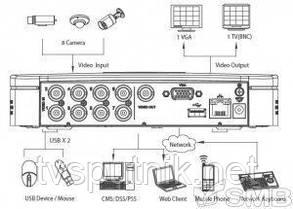 Видеорегистратор Dahua DVR-5108, фото 2