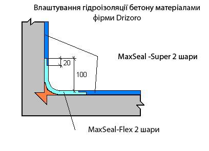 obmazochnaya gidroizolyatsiya