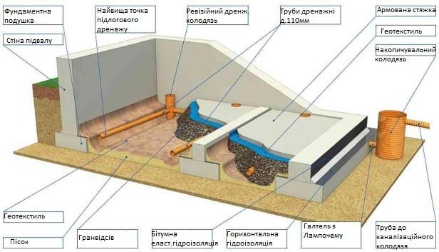 Гидроизоляция фундамента во Львове