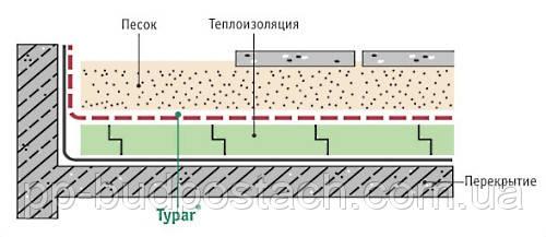 Геотекстиль Typar SF сфери застосування