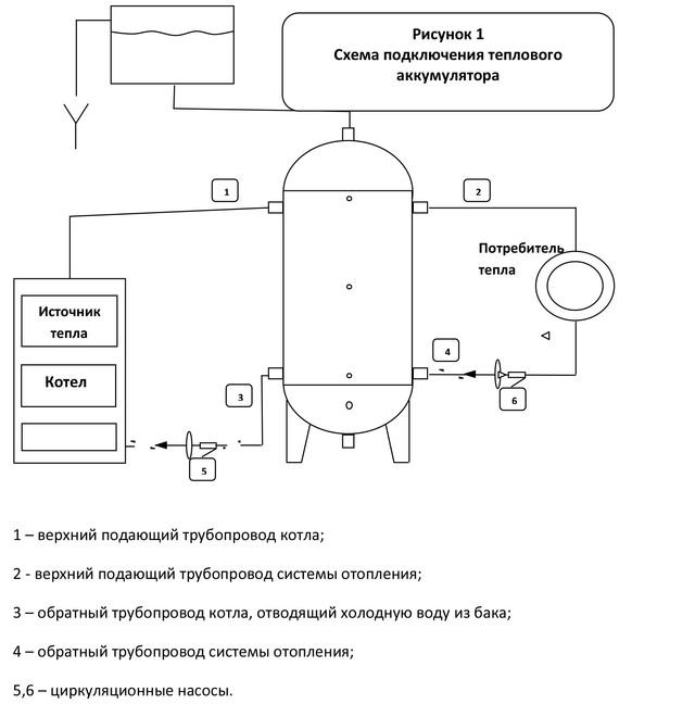Как работает теплоаккумулятор?