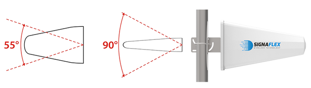 Ширина луча, Тип поляризации
