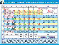 Таблица Менделеева (с внешней электронной оболочкой элементов)