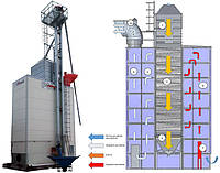 Изготовление силоса для хранения зерна