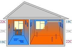 Как правильно выбрать оборудование для организации инфракрасного отопления