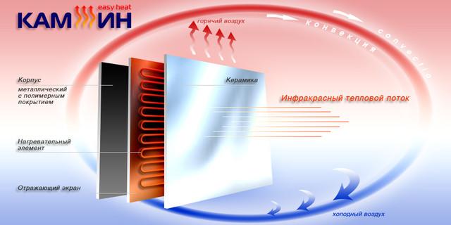 Принцип работы инфракрасного керамического обогревателя