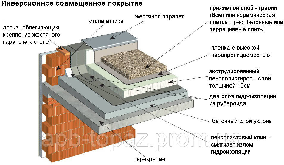 Оригинальная кровля и дизайнерские крыши: применение инверси.