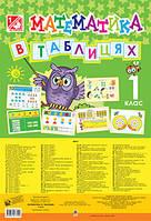 ДМ Богдан Табл Математика 1 клас В таблицях