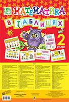 ДМ Богдан Табл Математика 2 клас В таблицях Шост