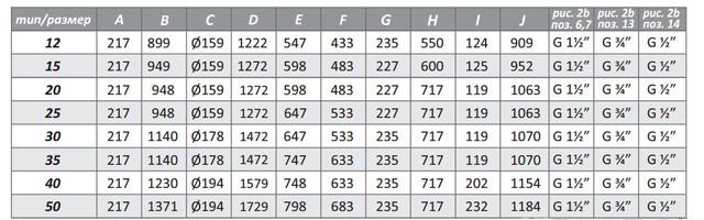 дефро KDR 3 размеры таблица