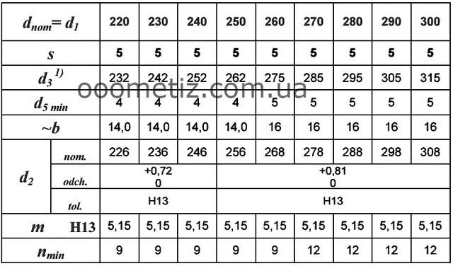 Таблица стопорных колец
