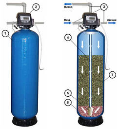 Фильтры механические