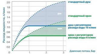 Расчет производительности систем фильтрации