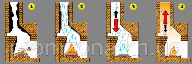 Чистка дымохода пример