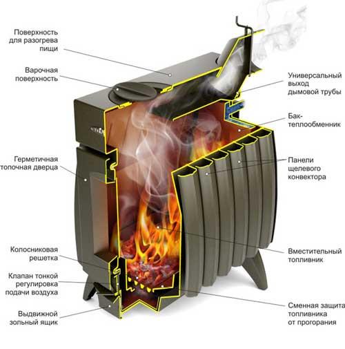 Огонь батарея 5 устройство