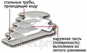 Радиаторы биметаллические Sira RS 500, фото 2