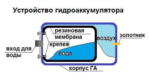62578066_w640_h2048_shema_gidrobaka.jpg