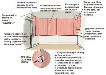 Технология грамотной оклейки стен обоями