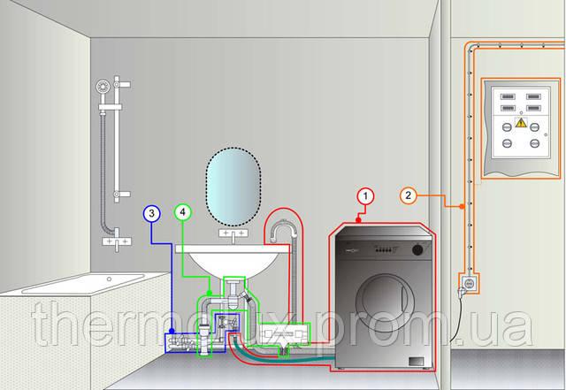Подключение и установка стиральных и посудомоечных машин в Харькове