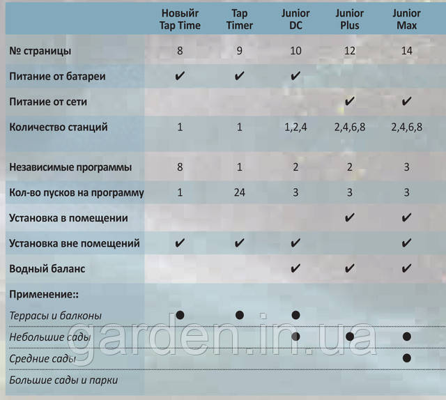 Сравнительная таблица контролеров для полива