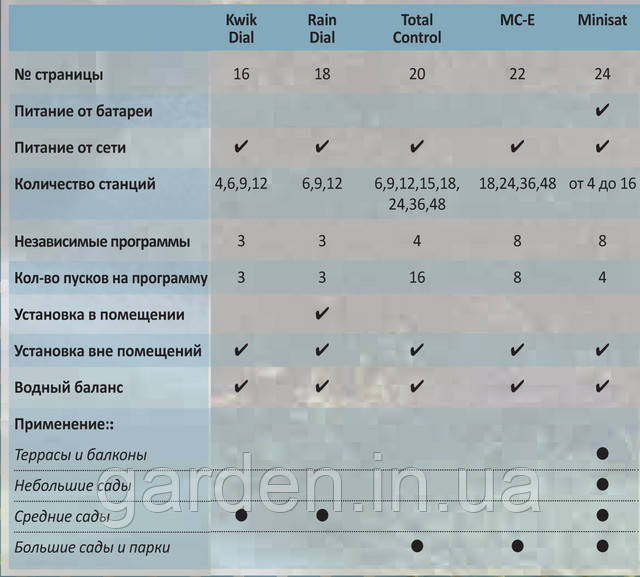 Сравнительная таблица Irritrol
