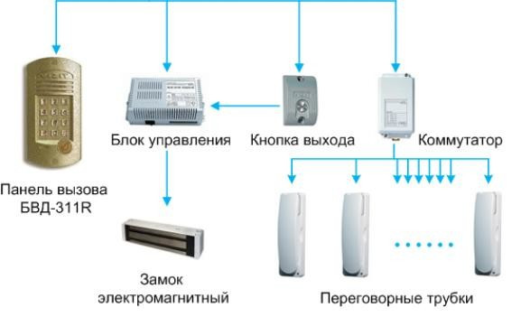 Домофоны Комфорт Автоматика