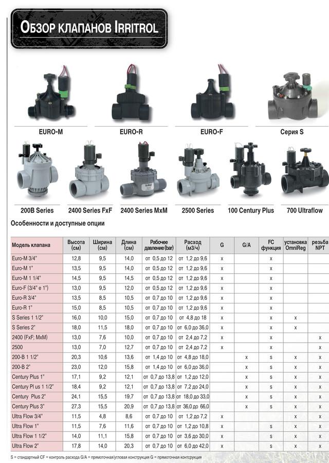 Сравнение  и обзор электромагнитных клапанов Irritrol
